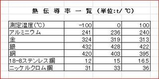金属の熱伝導率.JPG